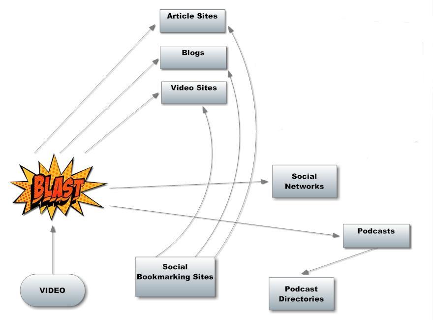 video marketing diagram photo no logo option 3