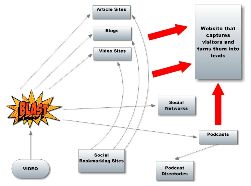 video marketing diagram photo no logo